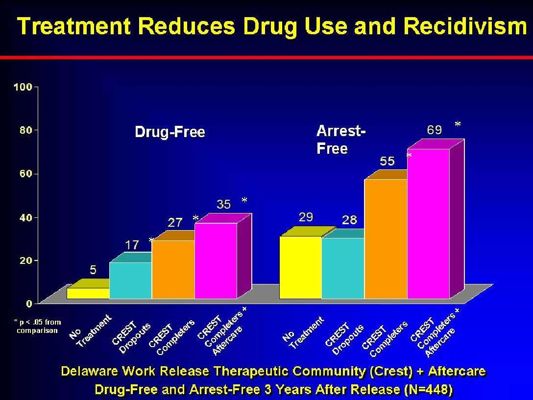 Graph showing reduction in Drug Use and Recidivism following treatment in the Delaware Work Release Therapeutic Community