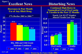 Decline in drug use but increase in Oxycontin and Vicodin use - in text