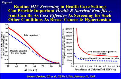 Routine HIV screening in health care settings can provide important benefits and be as cost effective as Breast Cancer and Hypertension screening - in text