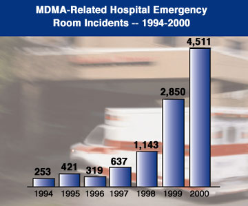 Graph showing trends of MDMA-related hospital emergency room incidents