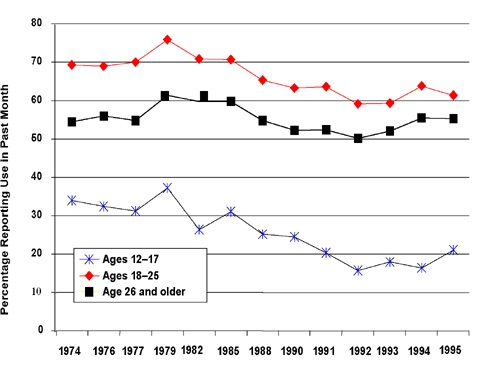 Prevalence of Alcohol Use Graph