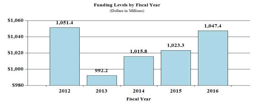 Funding levels by fiscal year in millions of dollars: 2012 1,051.4 - 2013 992.2 - 2014 1,015.8 - 2015 1,023.3 - 2016 1,047.4