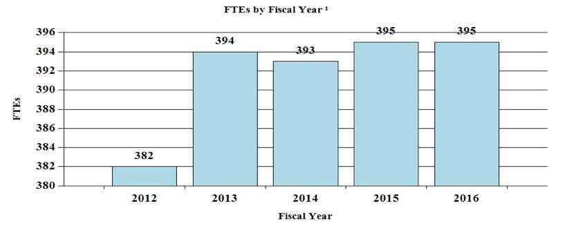 FTEs by Fiscal Year: 2012 382, 2013 394, 2014 393, 2015 395, 2016 395