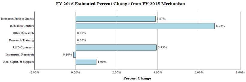 FY 2016 Estimated Percent Change from FY 2015 Mechanism: Research Project Grants +3.87%, Research Centers +6.75%; Other Research 0%; Research Training 0%; R&D Contracts +3.93%; Intramural Research -0.10%; RM&S +1.00%