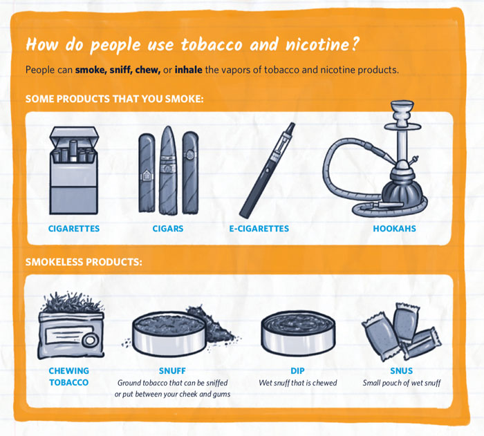 Image of nicotine systems - cigarettes, vape pens, hookahs, snuff, chewing tobacco