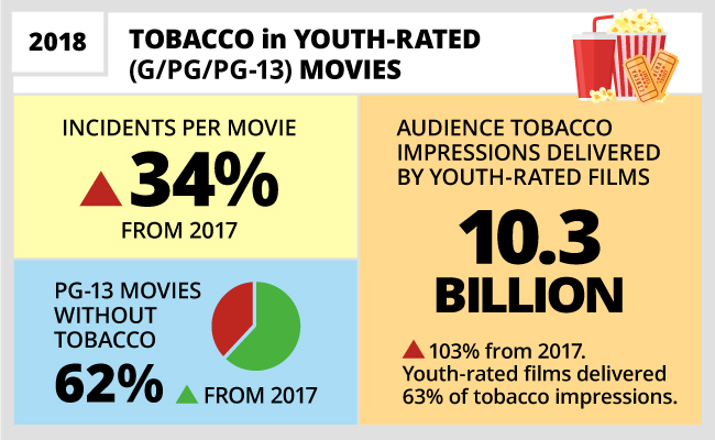 Stats about tobacco use in movies - see text