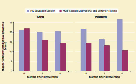 This figure contains two bar graphs, one for men and the other for women. It shows the mean number of unprotected sexual occasions at three different times after intervention for study participants receiving either multi-session motivationa