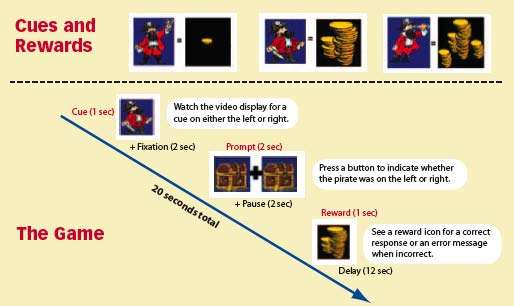 """Diagram showing stages of """"the game"""" - see caption"""