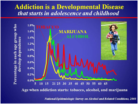 Graph showing that addiction is a developmental disease that can start in childhood
