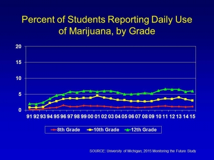 Percent of students reporting daily use of marijuana, by grade