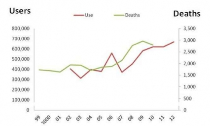Heroin Use versus Heroin Overdose Deaths trends,  see text