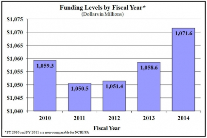 Funding levels by fiscal year in millions of dollars: 2010 1,059.3 - 2011 1,050.5 - 2012 1,051.4 - 2013 1,058.6 - 2014 1,071.6