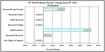 FY 2014 Estimate Percent Change from FY 2012 Mechanism: Research Project Grants +2.35%, Research Centers 0%; Other Research 0%; Research Training 0%; R&D Contracts +5.21%; Intramural Research +0.91%; RM&S 0%