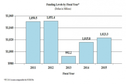 Funding levels by fiscal year in millions of dollars: 2011 1,050.5 - 2012 1,051.4 - 2013 992.2 - 2014 1,015.8 - 2015 1,023.3