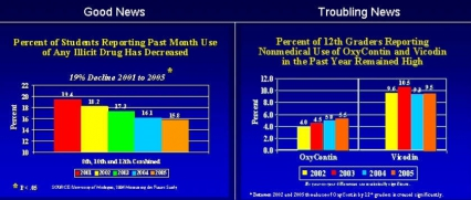 Percent of 12th graders reporting nonmedical use of Oxycontin and Vicodin in the past year - see text
