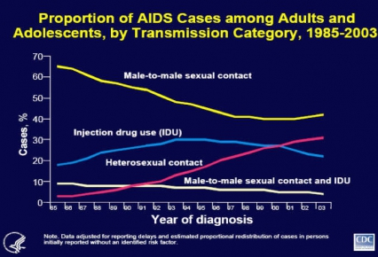 Percent of AIDS Cases Among Adults and Adolescents by Transmission Category, 1985-2003 , see text