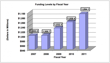 Funding levels, FY 2007,  billion, FY 2008, .007 billion, FY 2009 .0325 billion, FY 2010, .0594 billion, FY 2011, .0941 billion
