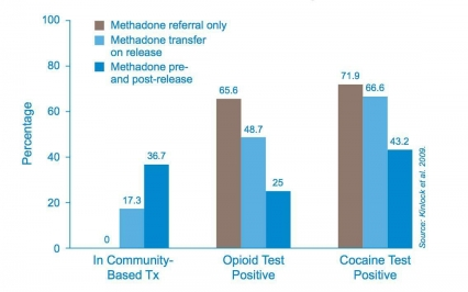 Chart showing that methadone helps people stay in treatment and reduces drug use