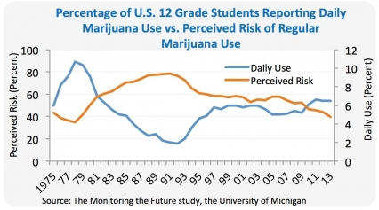12th graders, daily marijuana use versus perceived risk.  Trend of perceived risk continues downward, with daiily use flat over last year.