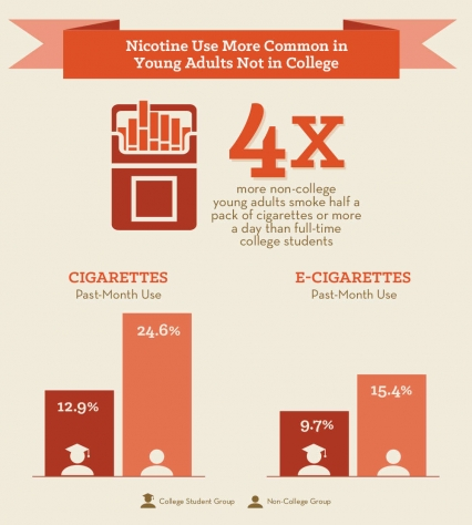 Nicotine Use More Common in Young Adults Not in College