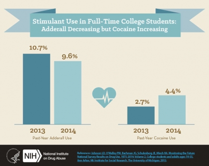 Stimulant Use in Full-Time College Students: Adderall Decreasing but Cocaine Increasing
