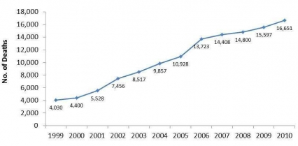 Opioid-overdose deaths 1999-2010 showing upward linear trend starting at 4,030 in 1999, rising to 16,651 in 2010