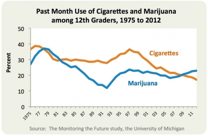 Percentage of U.S. twelth grade students reporting past month use of cigarettes and marijunana, 1975 to 2012