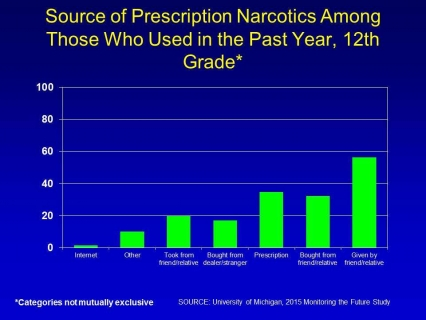 Source of prescription narcotics among those who used in the past year, 12th grade