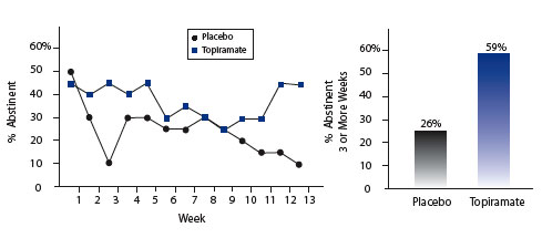 Topiramate Helps Outpatients Abstain From Cocaine